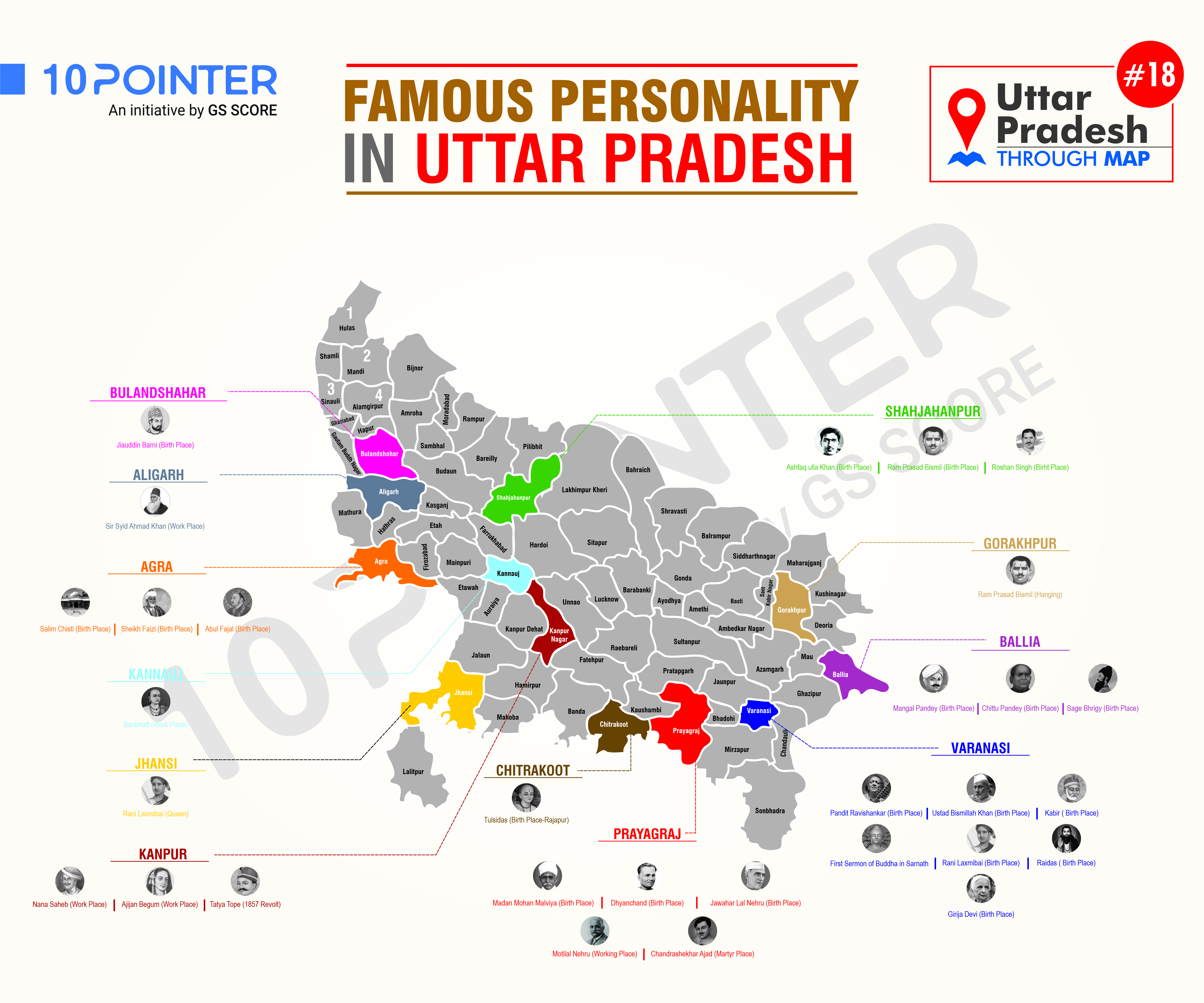 Famous Personality in Utter Pradesh