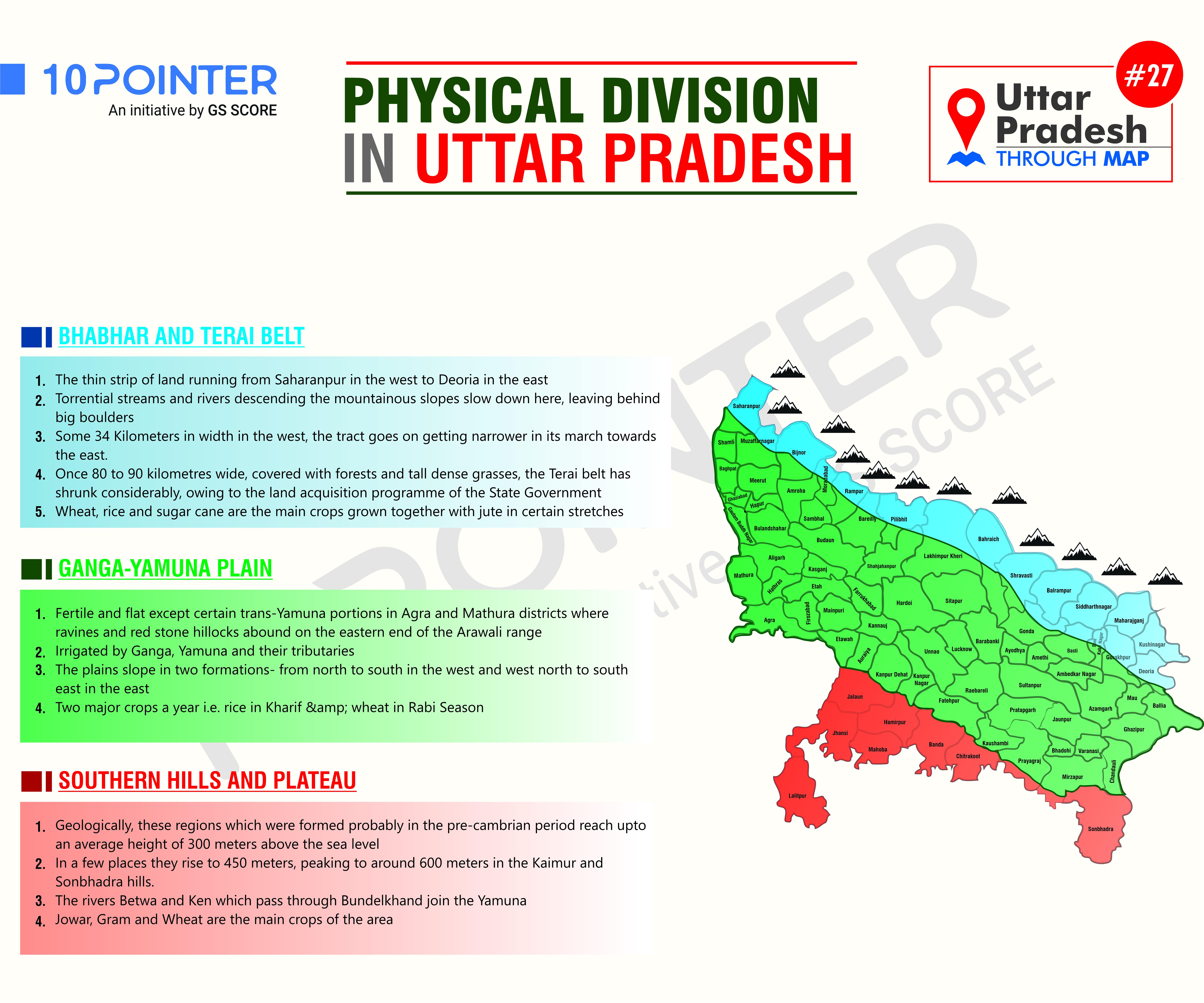 Physical Division in Utter Pradesh
