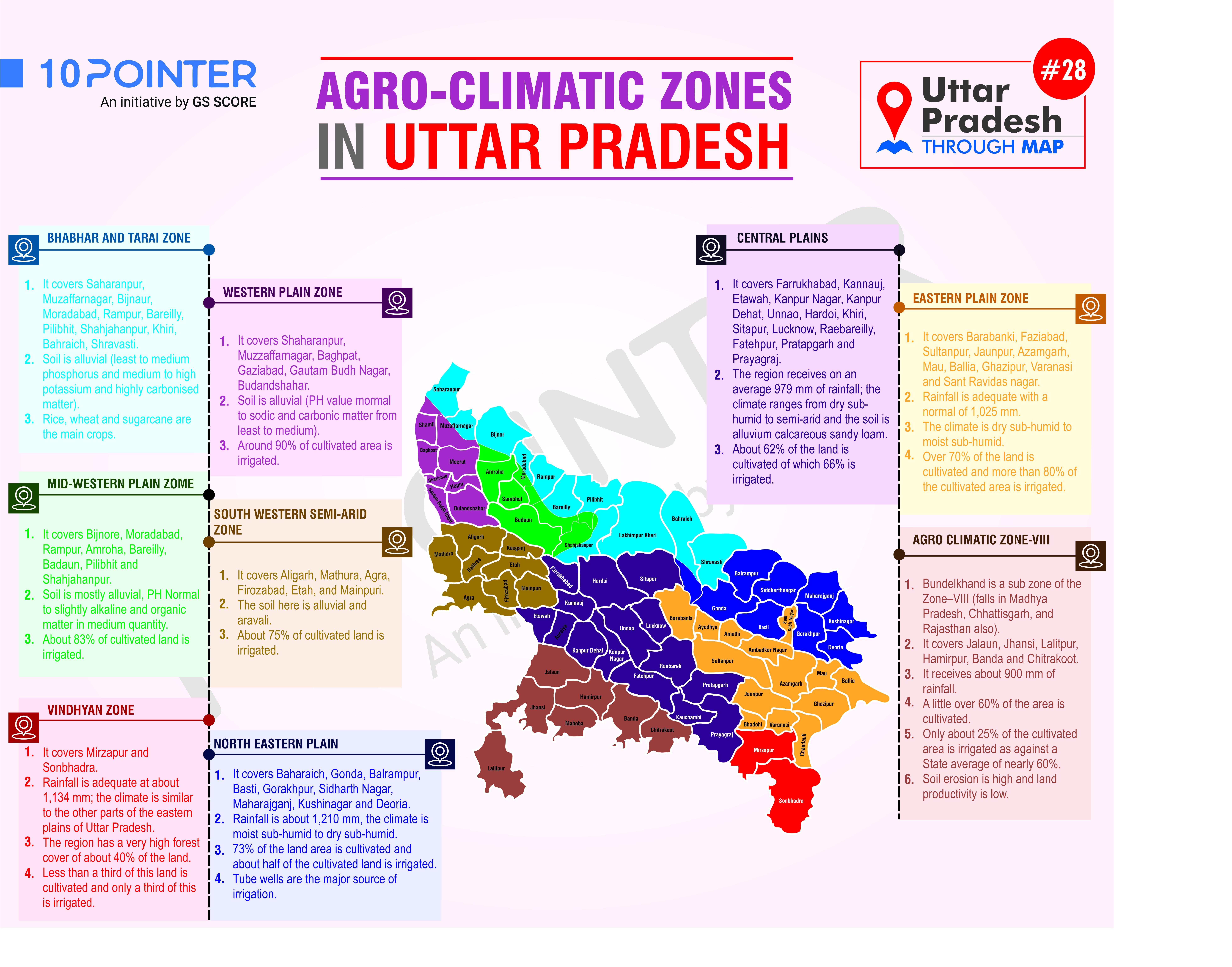Agro-Climatic Zones in Utter Pradesh