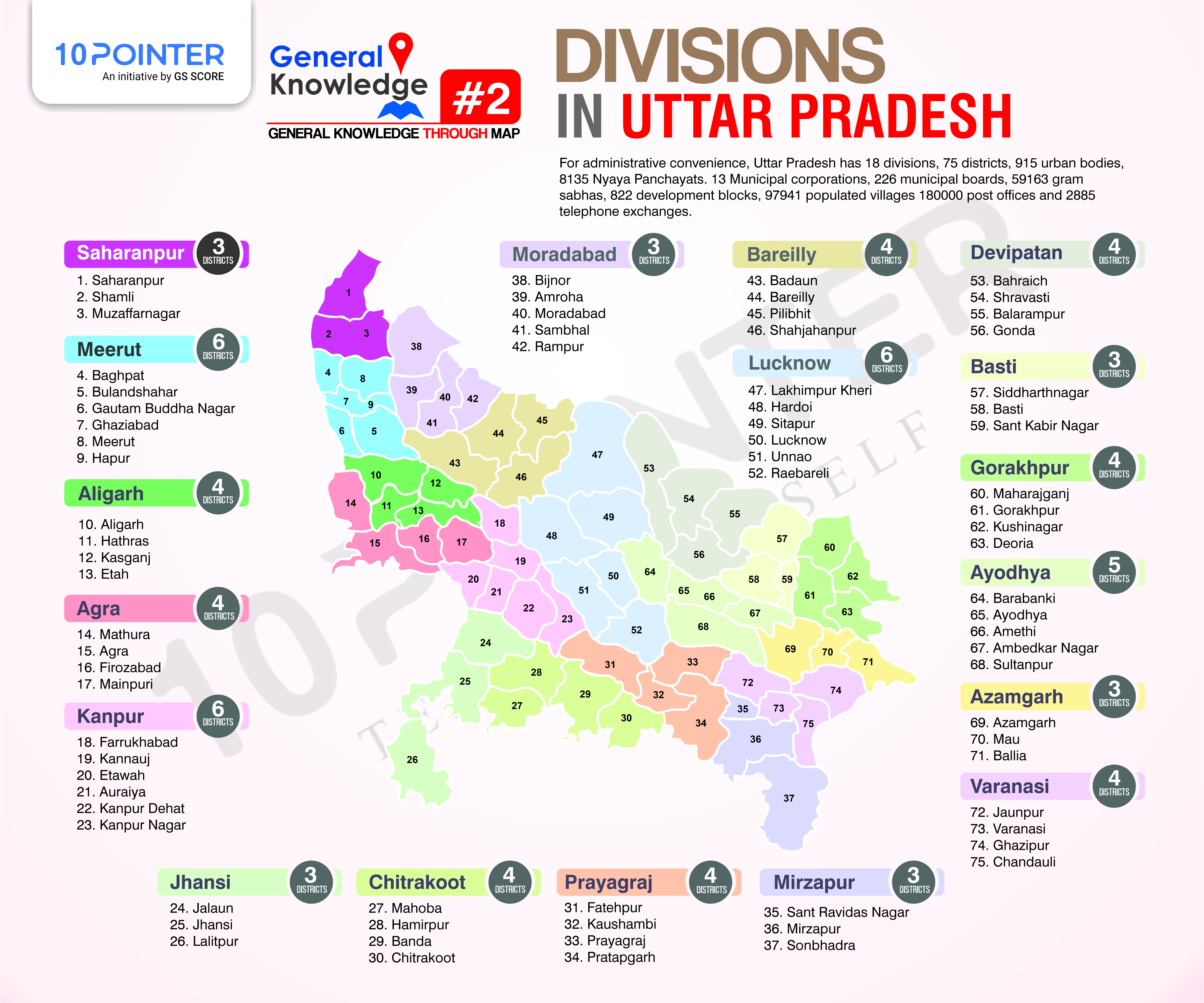 DIVISION OF UP