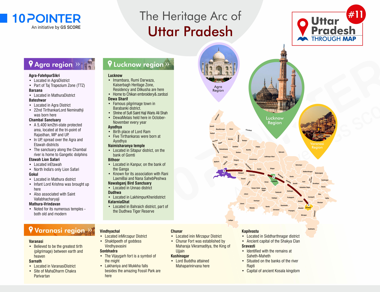 The Heritage Arc of Utter Pradesh