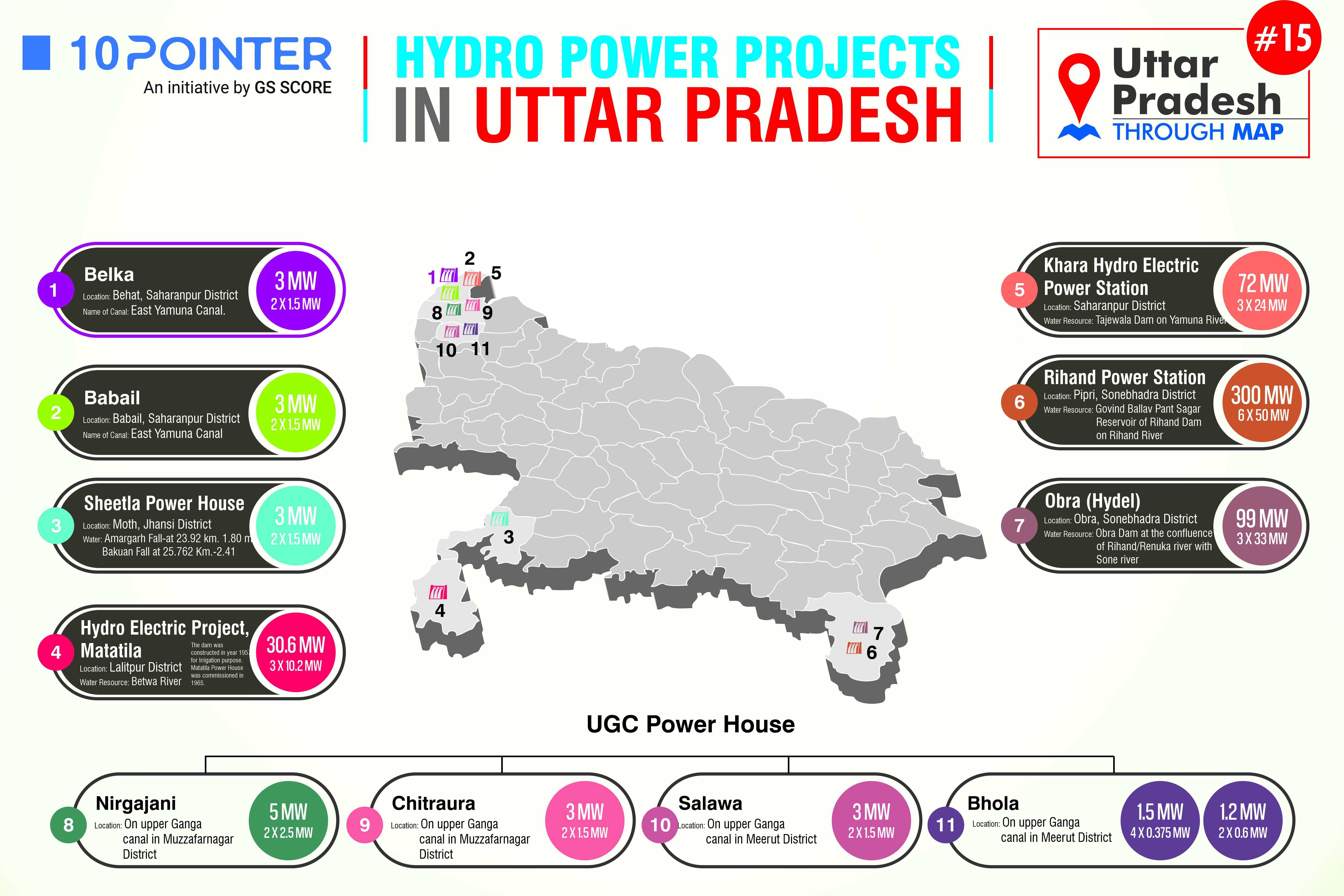 Hydro Power Project in Utter Pradesh