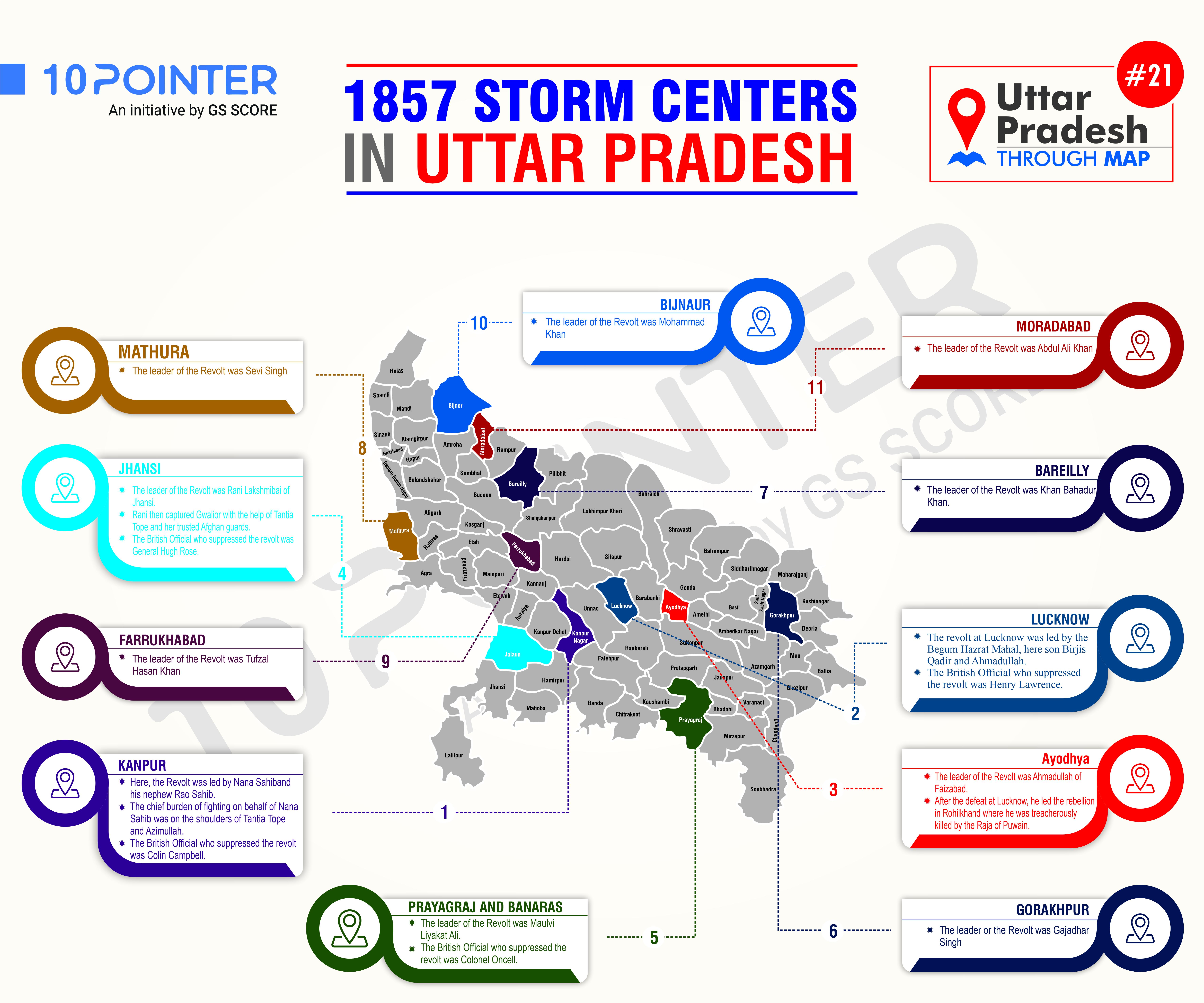 1857 Storm Centers in Utter Pradesh
