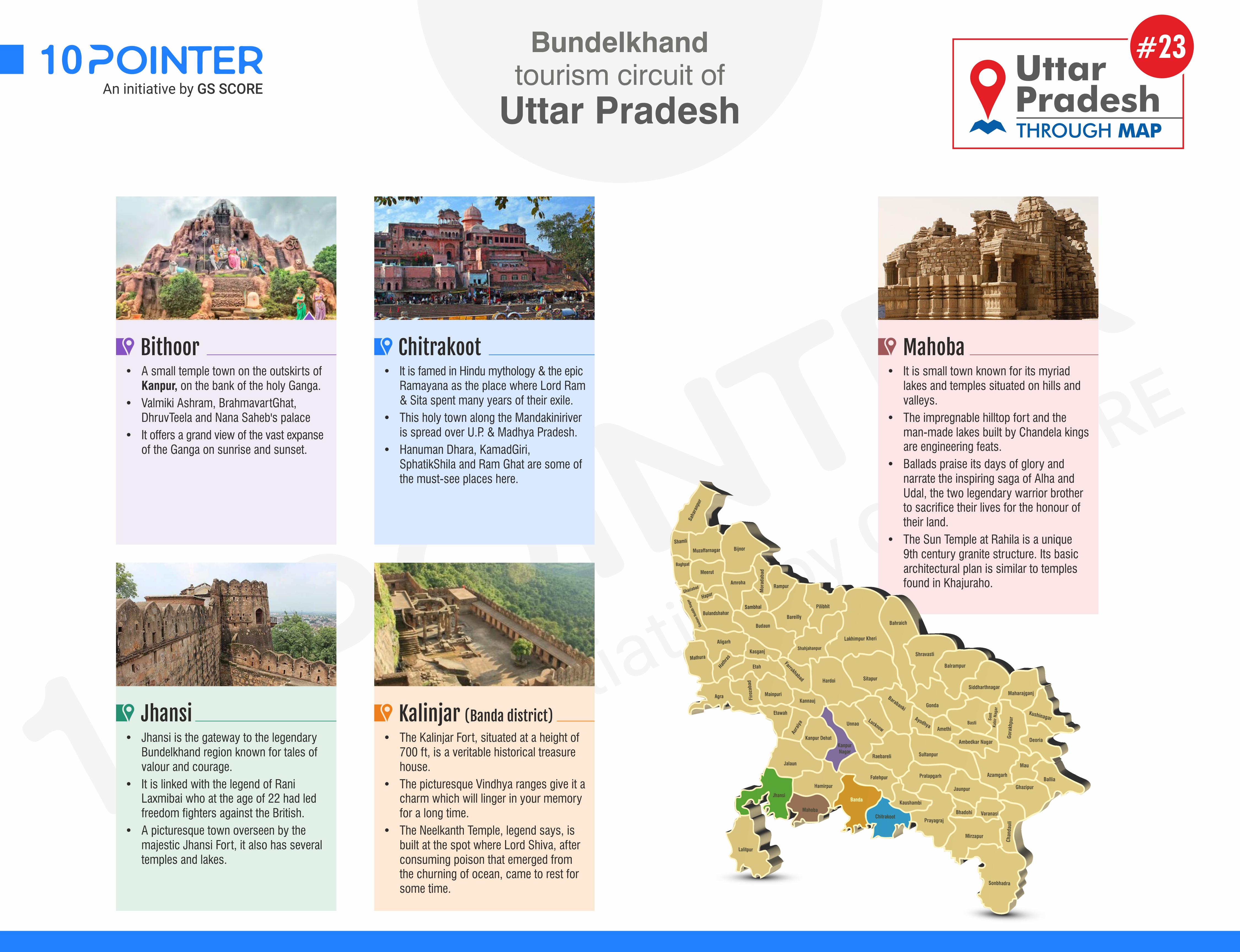 Bundelkhand tourism circuit of Utter Pradesh