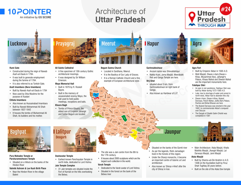 Architecture of Utter Pradesh